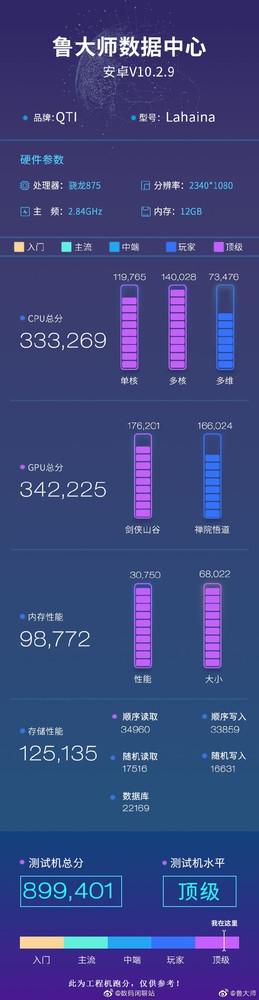 Xiaomi Mi 11 master lu