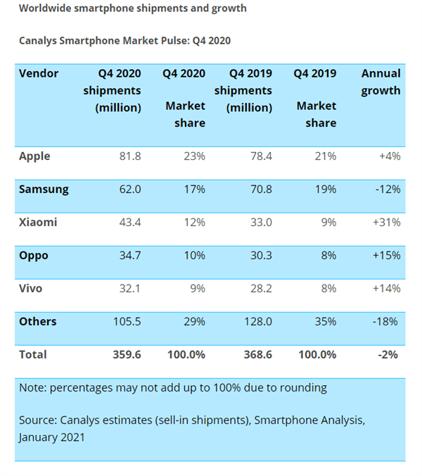 Canalys global smartphone market Q4 2020
