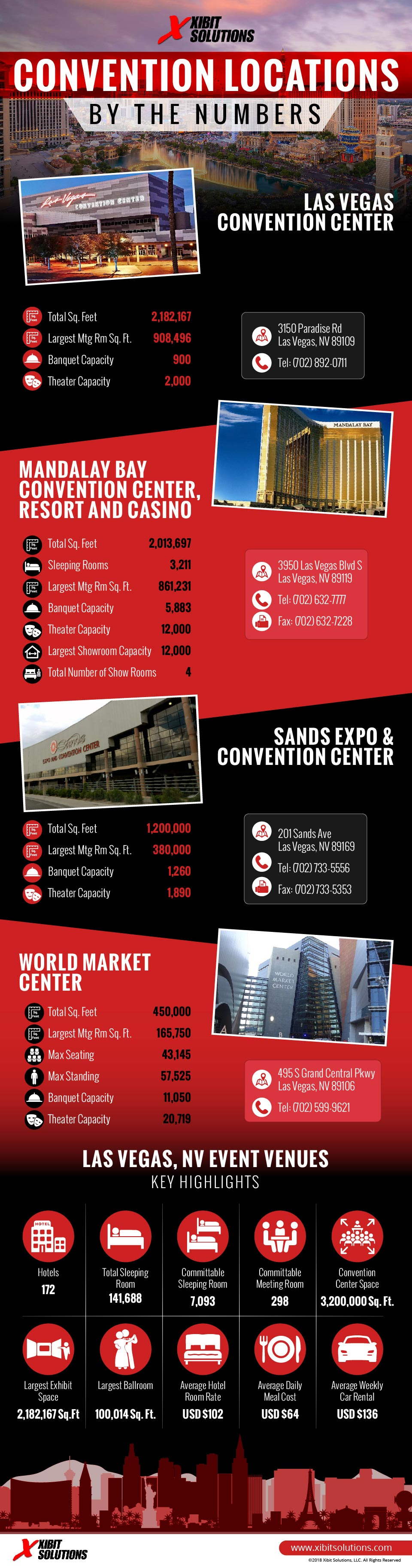 Convention_Locations_Numbers