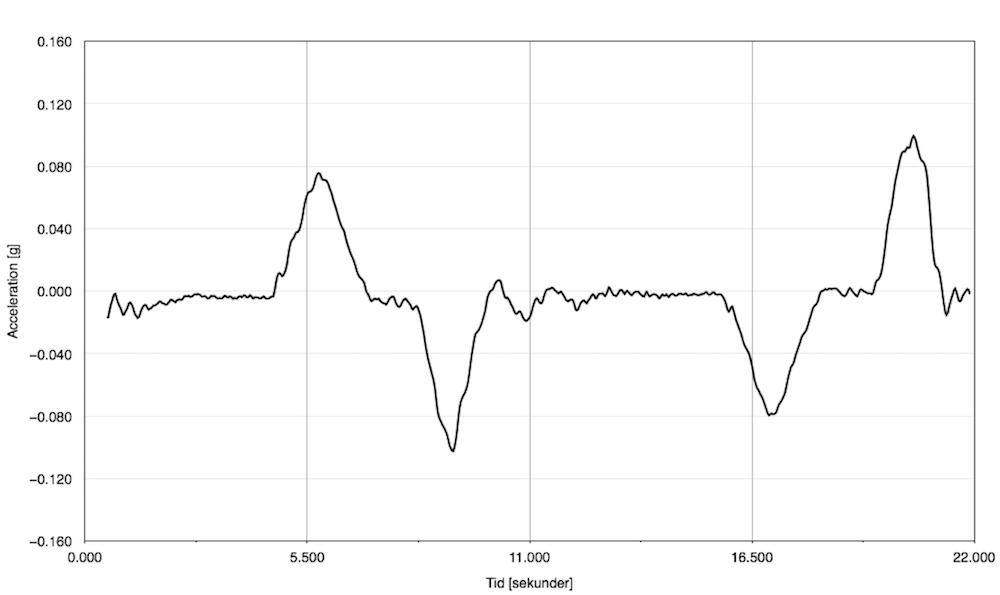 Accelerationsmätning - Hisstur