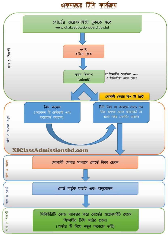 HSC TC Apply Process