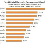 Pinoy Netizens Top Facebook Reach