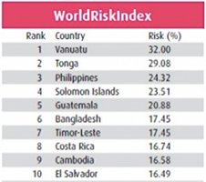 Click to read about World Risk Index 2011.