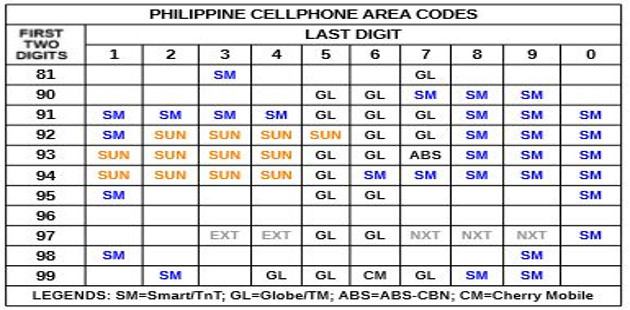SAVE ON CALLS AND TEXTS IN THE PHILIPPINES - EdZee's Net Logs