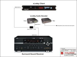 xlobby news » News Archive » xLobby Dolby Digital, DTS