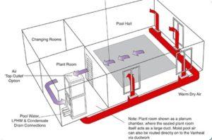 Indoor pool design considerations swimming pool - Indoor swimming pool temperature regulations ...