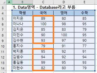 엑셀 DSTDEVP 함수 - 데이터베이스에서 조건에 맞는 항목의 모집단 표준편차 구하기