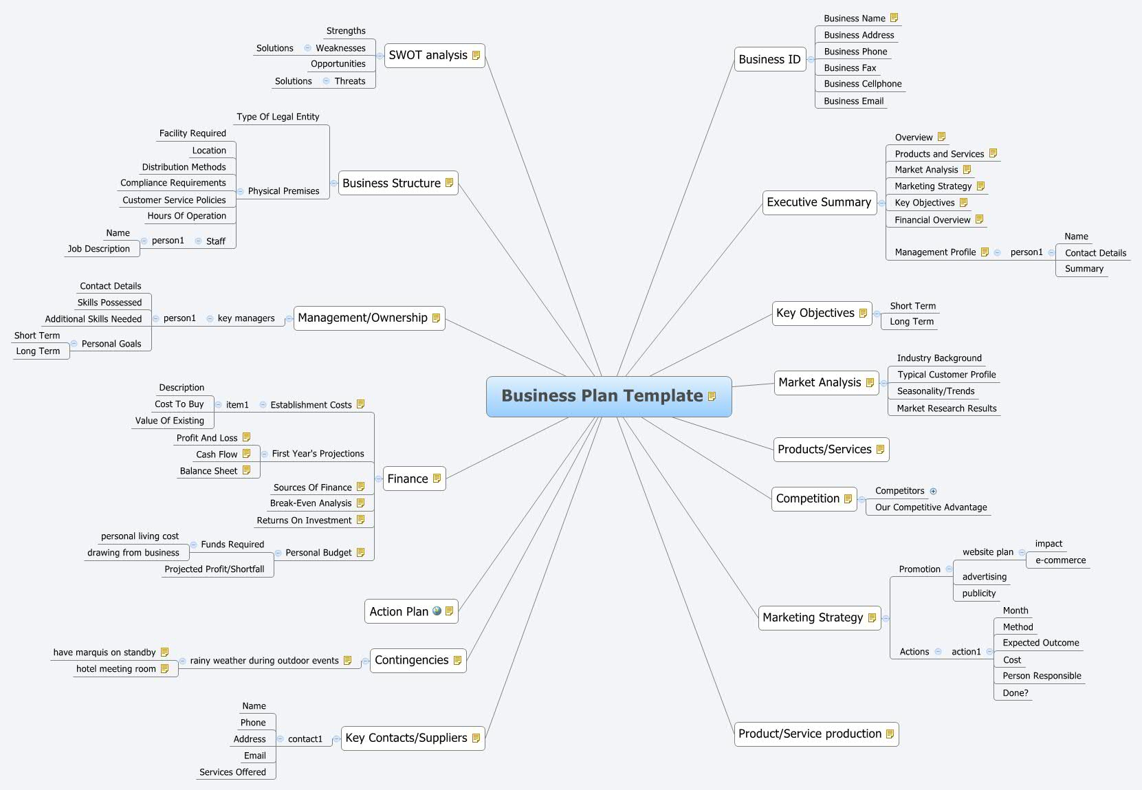 Business Plan Template Xmind Online Library