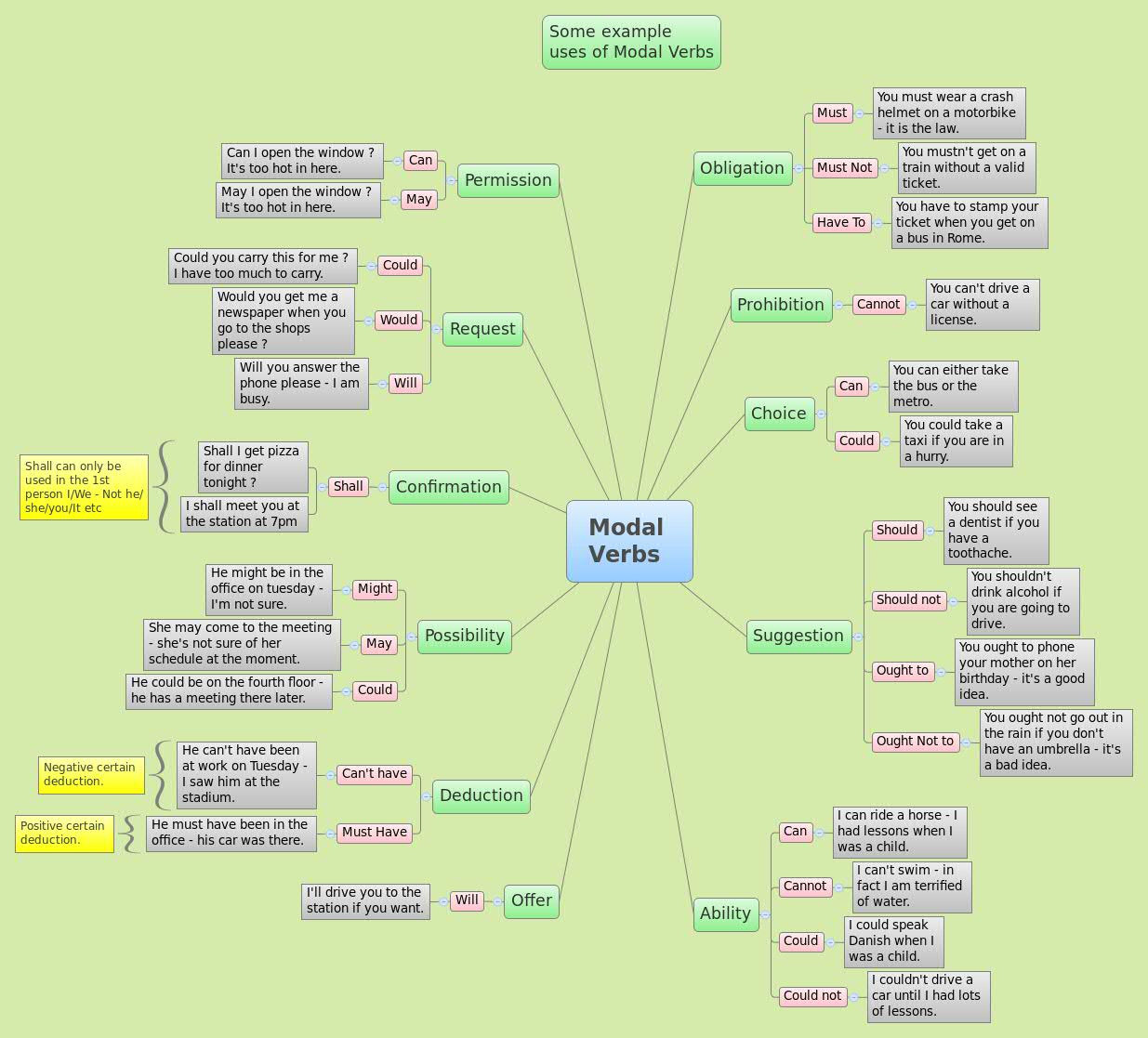 Modal Verbs Images