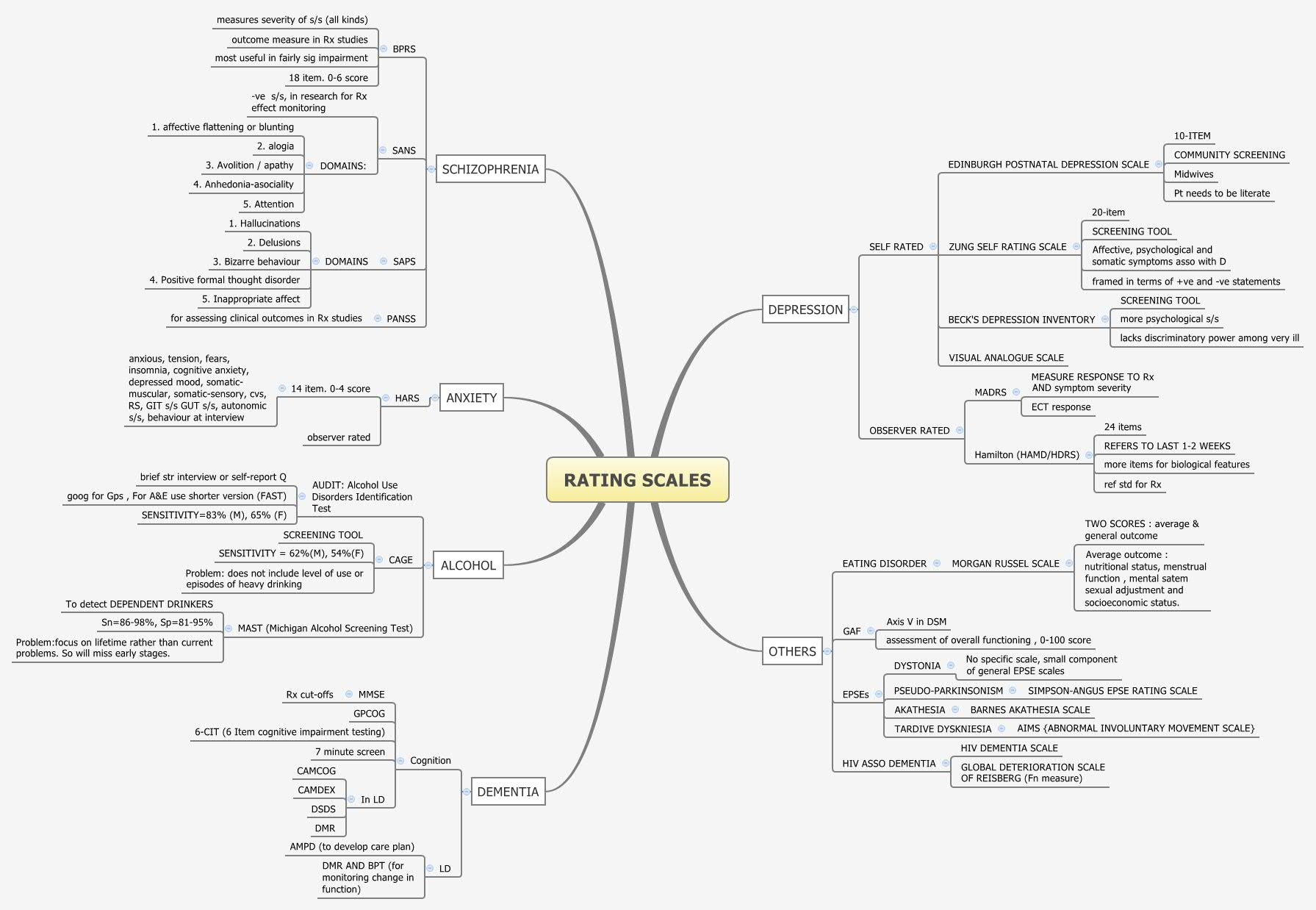 Systematic Review Amp Metaysis Xmind Online Library