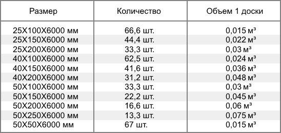 Шпаргалка для дачников: сколько будет в кубометре?