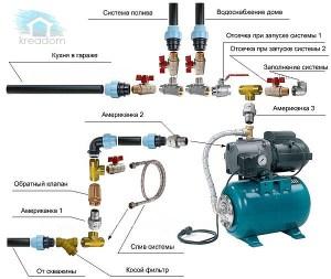 Монтаж и ремонт системы водоснабжения в квартире, частном доме, на даче.