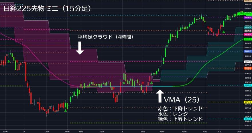 平均足クラウド+VMA