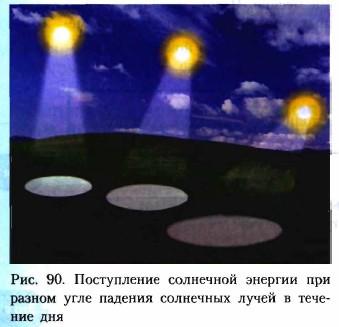Průtok solární energie s různými úhly padajícího slunečního světla během dne
