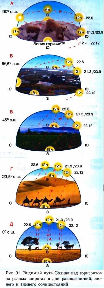 Varför är det varmt på ekvatorn, och på polen är kall?
