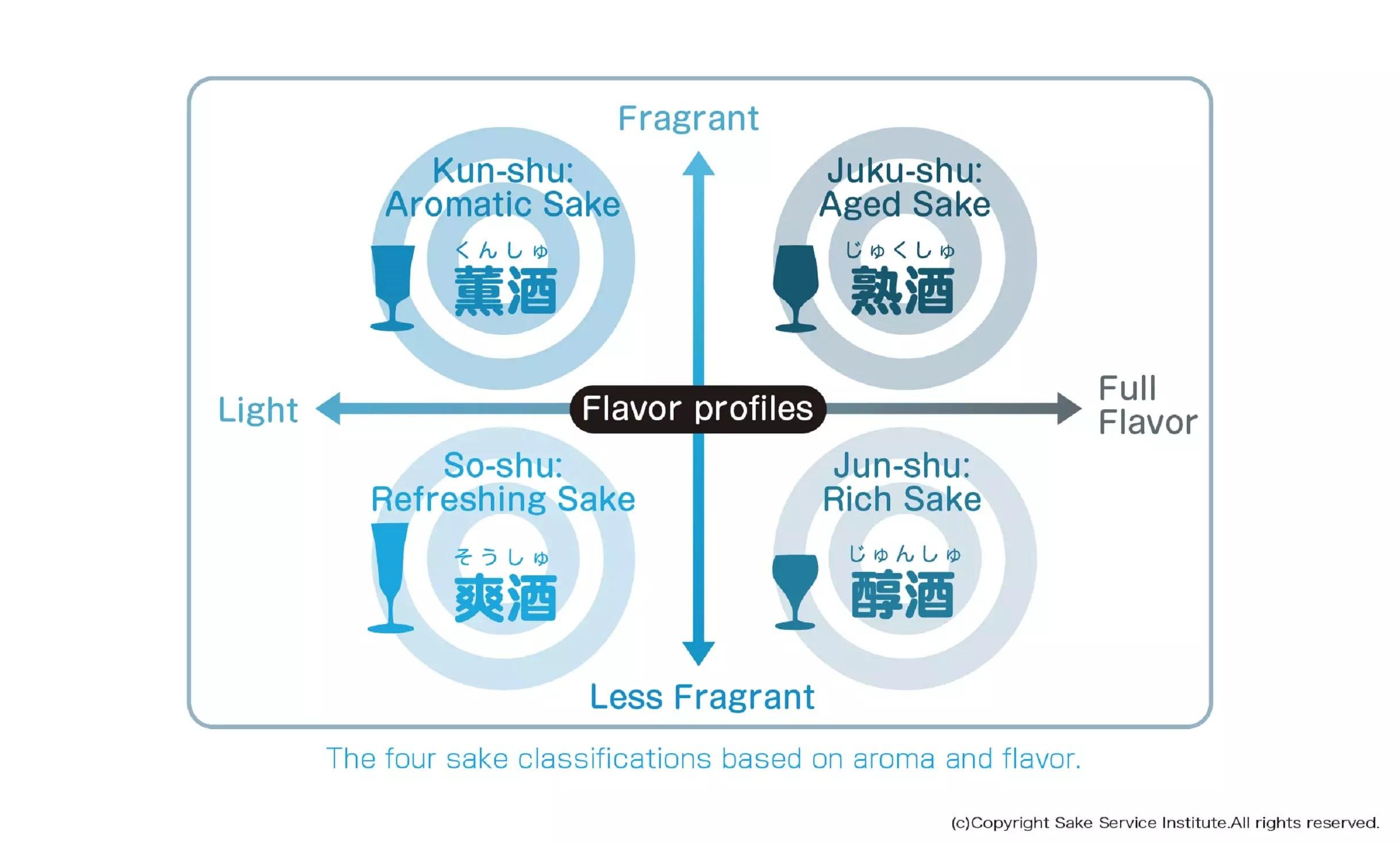 sake_4type