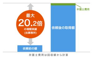 弁護士依頼前・依頼後での慰謝料の増額のグラフ