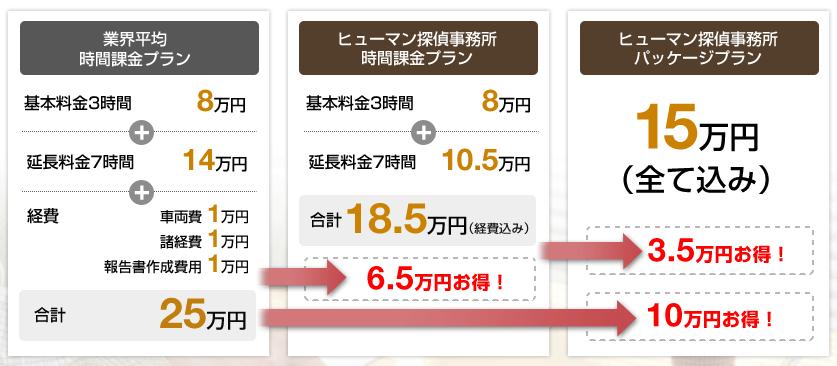 ヒューマン探偵事務所の口コミ・評判
