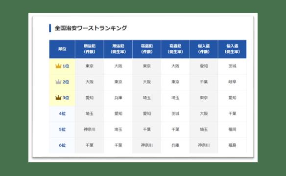 千葉県で治安が悪いランキング画像