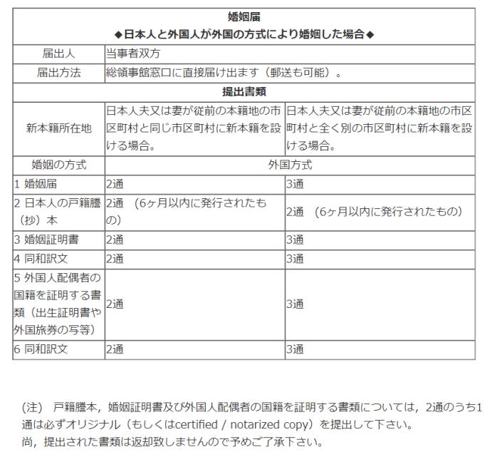 国際結婚 婚姻届 日本に提出