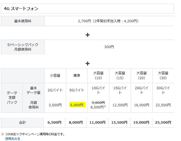 ソフトバンクLTE料金