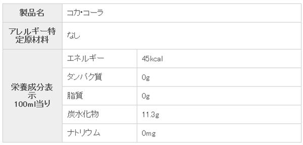 コカ・コーラ成分表