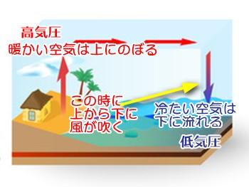 低気圧と高気圧の関係