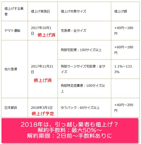2017~2018年の運送料金値上げ予定表