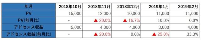 2019年2月のデータが入ったブログ売上推移