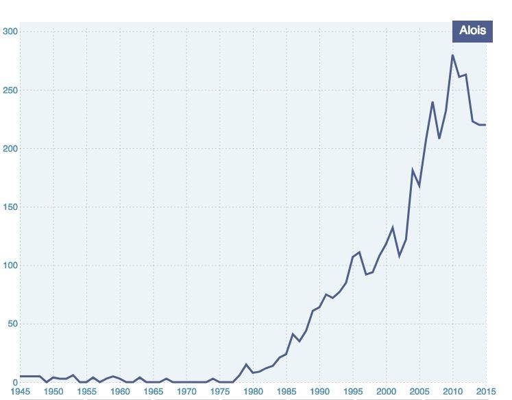 courbe des naissances d'enfants portant le prénom Aloïs depuis 1945