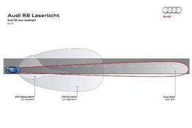 Лазерни фарове на Audi R8