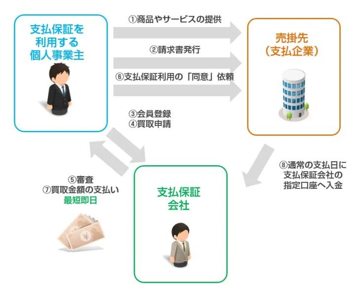 3社間ファクタリング型支払保証(クライアントの同意が必要)