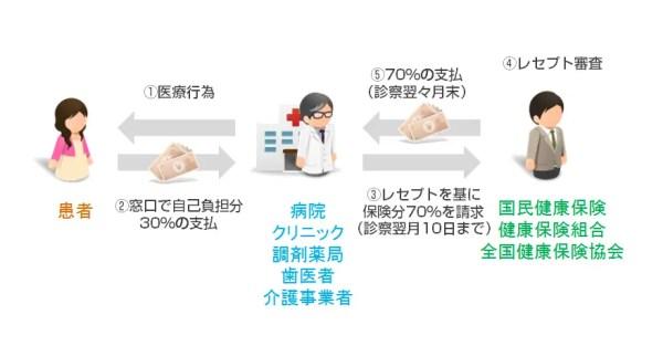 医療機関の診療報酬請求の流れ