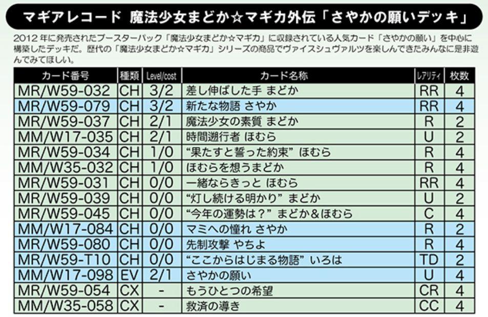 さやかの願いデッキ:WS「マギアレコード」デッキレシピ