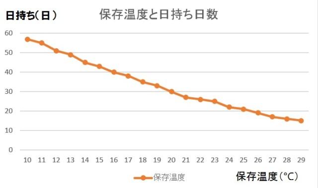 生たまごが生食できる日数と保存温度