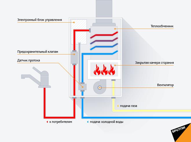 Устройство турбированной газовой колонки.