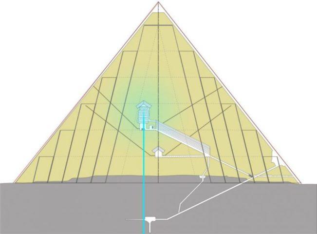 внутренняя энергетика пирамиды