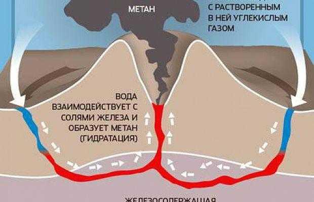 происхождение нефти