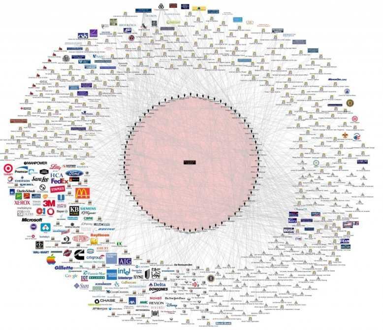 глобальный контроль корпорации