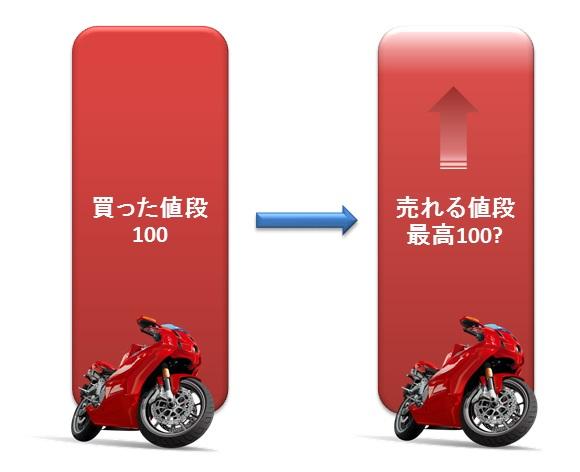 新車購入価格と中古買取価格の関係(顧客期待値)