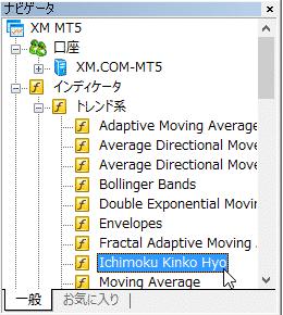 「一目均衡表」をMT4に表示させる方法