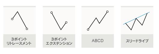 フィボナッチチャートパターン