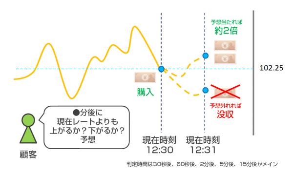海外バイナリーオプション(バイナリーオプション規制前)の取引方法のイメージ図