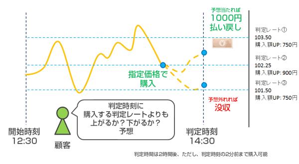 国内バイナリーオプション(バイナリーオプション規制後)の取引方法のイメージ図