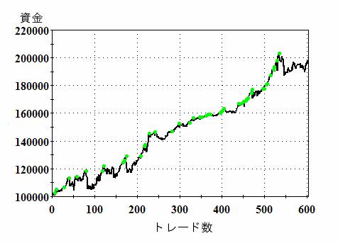 例えば、元本10万円が1年で2倍になるトレードシステムを利用した場合