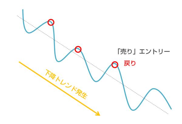 「RCIと移動平均線のバウンド狙いトレード」の考え方