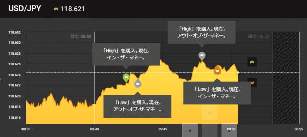 4.チャートに判定時刻までの推移が記載される