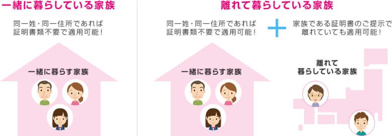 家族割の対象となる家族の適用範囲