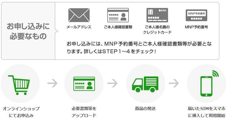 UQモバイルの申し込みステップ