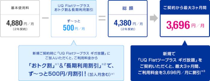 UQ WiMAX Flatツープラスギガ放題の割引